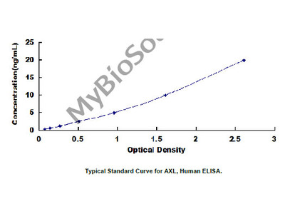 Human AXL Receptor Tyrosine Kinase (AXL) ELISA Kit