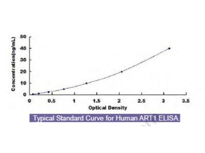 Human ADP Ribosyltransferase 1 (ART1) ELISA Kit