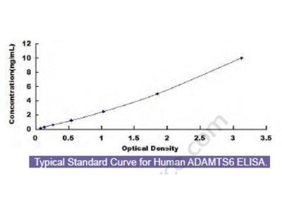Human A Disintegrin And Metalloproteinase With Thrombospondin 6 (ADAMTS6) ELISA Kit