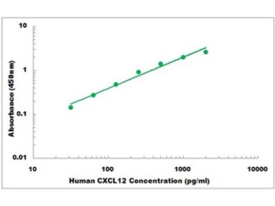 Human CXCL12 ELISA Kit