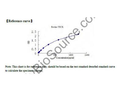 Bovine Thymus Expressed Chemokine (TECK) ELISA Kit