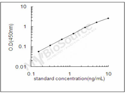 Rat Alpha-ketoglutarate-dependent dioxygenase FTO ELISA Kit