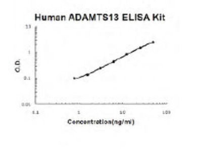 Human ADAMTS13 EZ-Set ELISA Kit (DIY Antibody Pairs)