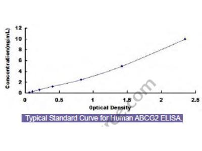 Human ATP Binding Cassette Transporter G2 (ABCG2) ELISA Kit