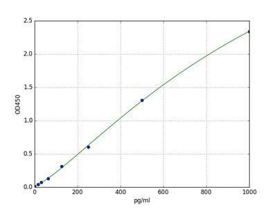 Mouse BARK1 (Beta Adrenergic Receptor Kinase -1) ELISA Kit