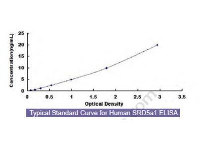 Human Steroid 5 Alpha Reductase 1 (SRD5a1) ELISA Kit