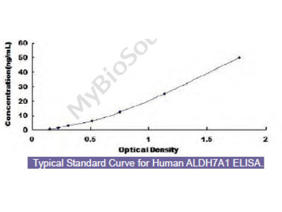 Human Aldehyde Dehydrogenase 7 Family, Member A1 (ALDH7A1) ELISA Kit