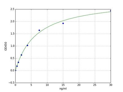 Bovine AST (Aspartate Aminotransferase) ELISA Kit