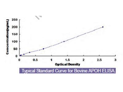 Bovine Apolipoprotein H (APOH) ELISA Kit