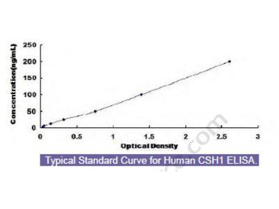 Human Chorionic Somatomammotropin Hormone 1 (CSH1) ELISA Kit