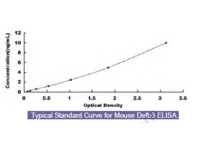 Mouse Defensin Beta 3 (Defb3) ELISA Kit