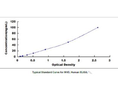 Mevalonate Decarboxylase (MVD) ELISA Kit