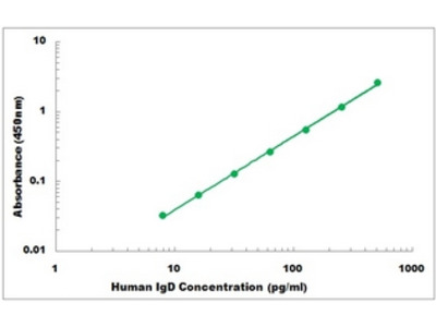 Human IgD ELISA Kit