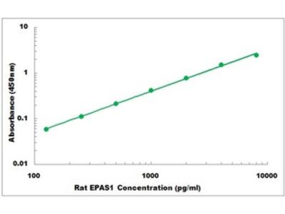 Rat EPAS1 ELISA Kit