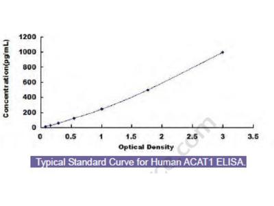 Human Acetyl Coenzyme A Acetyltransferase 1 (ACAT1) ELISA Kit