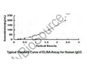 Immunoglobulin G3 (IgG3) ELISA Kit DIY Materials