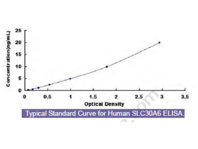 Human Solute Carrier Family 30, Member 6 (SLC30A6) ELISA Kit