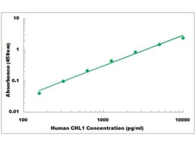 Human CHL1 ELISA Kit