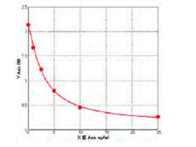 Human Dihydropyrimidinase-related protein 4 ELISA Kit