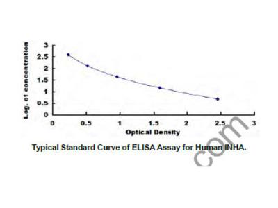 Inhibin A (INHA) ELISA Kit DIY Materials