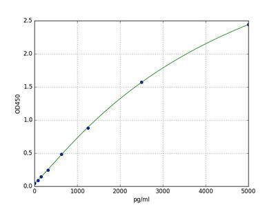 Human GABPA (GA-binding protein alpha chain) ELISA Kit