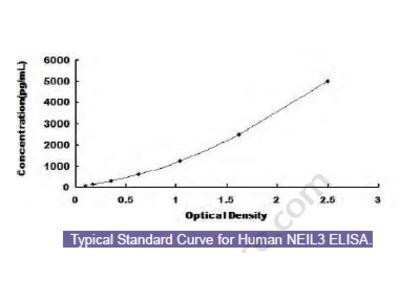 Human Nei Endonuclease VIII Like Protein 3 (NEIL3) ELISA Kit