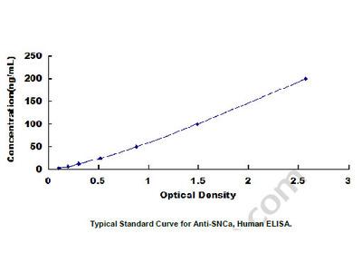 Anti-Synuclein Alpha Antibody (Anti-SNCa) ELISA Kit