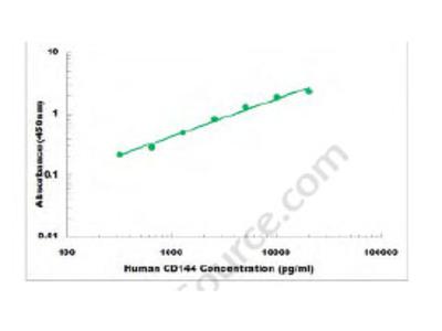 Human CD144 ELISA Kit