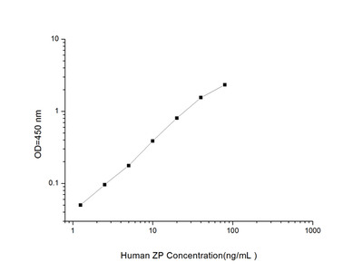 Human ZP (IProtein Z Dependent Protease Inhibitor) ELISA Kit