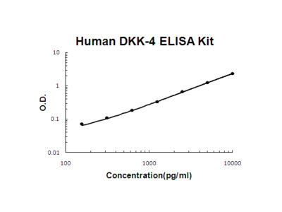 Human DKK-4 / Dickkopf 4 ELISA Kit PicoKine