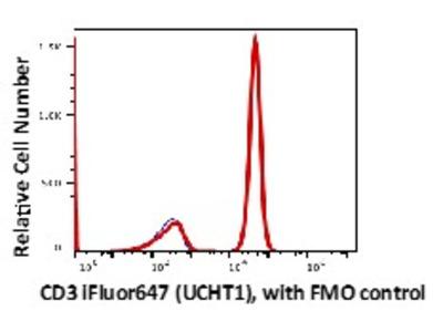 Anti-Human CD3 Monoclonal Antibody iFluor647 Conjugated, Flow Validated
