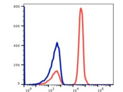 Anti-Human CD3 Monoclonal Antibody APC Conjugated, Flow Validated