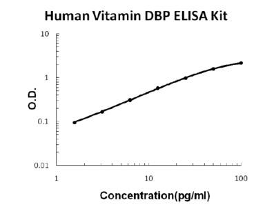 Human Vitamin DBP ELISA Kit PicoKine