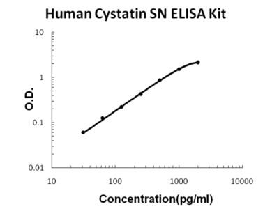 Human Cystatin SN/CST1 ELISA Kit PicoKine