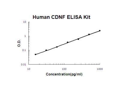 Human CDNF PicoKine ELISA Kit