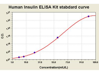 Human Insulin OneStep ELISA Kit