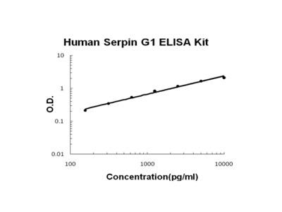 Human Serpin G1 ELISA Kit PicoKine