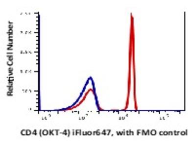 Anti-Human CD4 Monoclonal Antibody iFluor647 Conjugated, Flow Validated