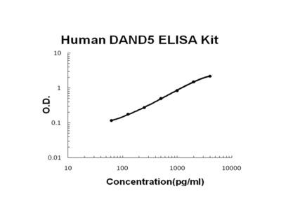 Human DAND5/COCO ELISA Kit PicoKine