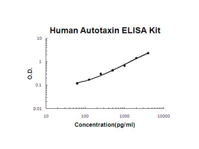 Human Autotaxin ELISA Kit PicoKine