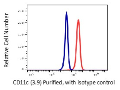 Anti-Human CD11c ITGAX Monoclonal Antibody Unconjugated Conjugated, Flow Validated