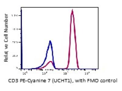 Anti-Human CD3 Monoclonal Antibody PE-Cy7 Conjugated, Flow Validated