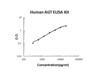 Human AGT/Serpin A8 PicoKine ELISA Kit