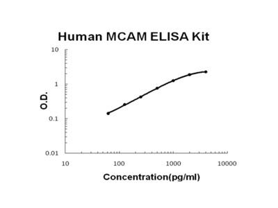 Human MCAM/CD146 ELISA Kit PicoKine