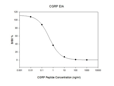 Human CGRP-I EIA