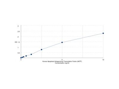 Human Apoptosis Antagonizing Transcription Factor (AATF) ELISA Kit