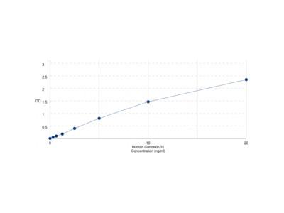 Human Gap Junction Protein Beta 3 / CX31 (GJB3) ELISA Kit