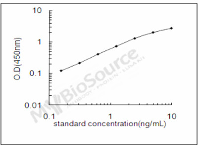 Rat Anti-Muellerian hormone type-2 receptor ELISA Kit