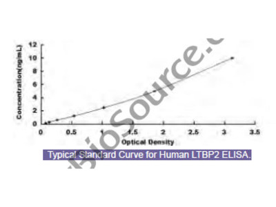Human Latent Transforming Growth Factor Beta Binding Protein 2 (LTBP2) ELISA Kit