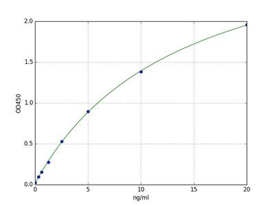 Bovine ALOX12 (Arachidonate-12-Lipoxygenase) ELISA Kit